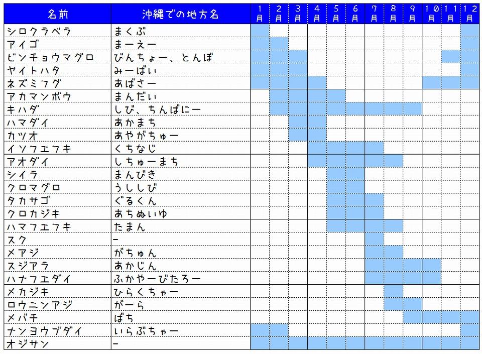 沖縄の旬の食材カレンダー(さかな編)を調べて作ってみました