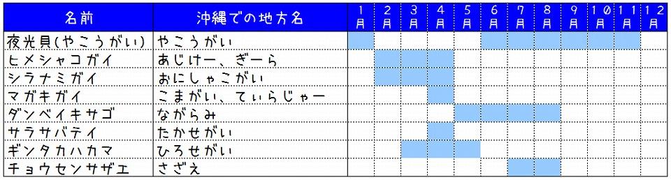沖縄の旬の食材カレンダー(貝編)を調べて作ってみました。